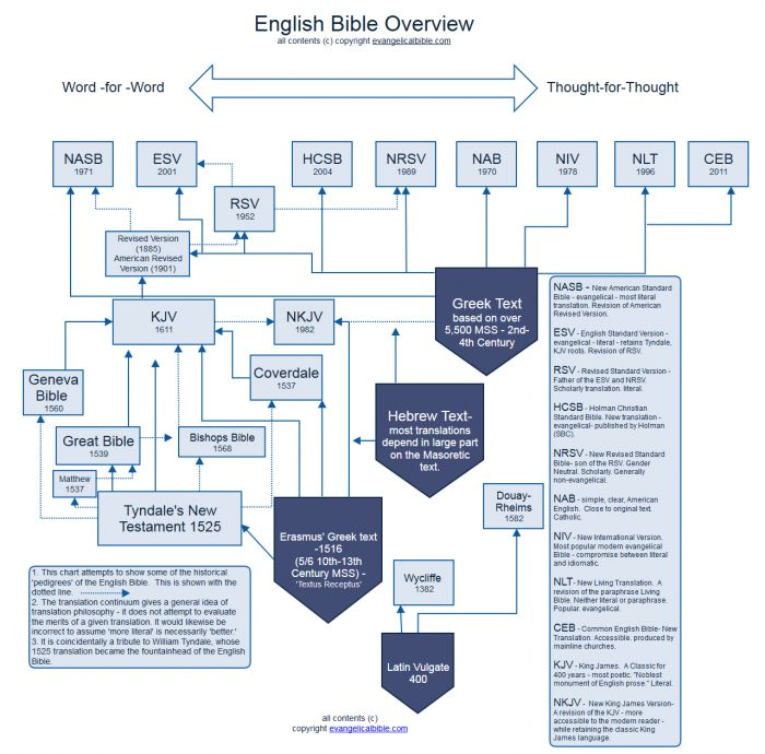 English Bible Overview